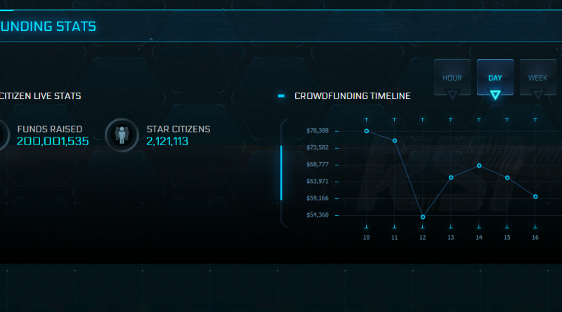 Star Citizen 200mio
